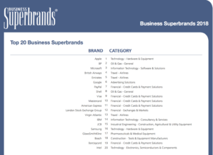 UK Business Superbrands 2018