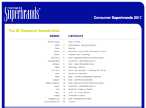 UK Consumer Superbrands 2017